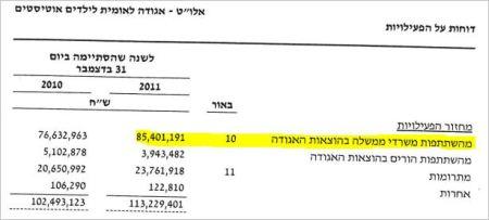 אלוט השתתפות משרדי ממשלה בהוצאות 2011